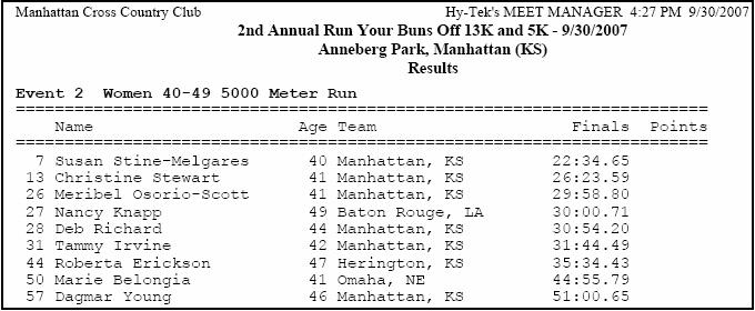 Female 40-49 Age Category Results, Annenberg Park, Manhattan, KS